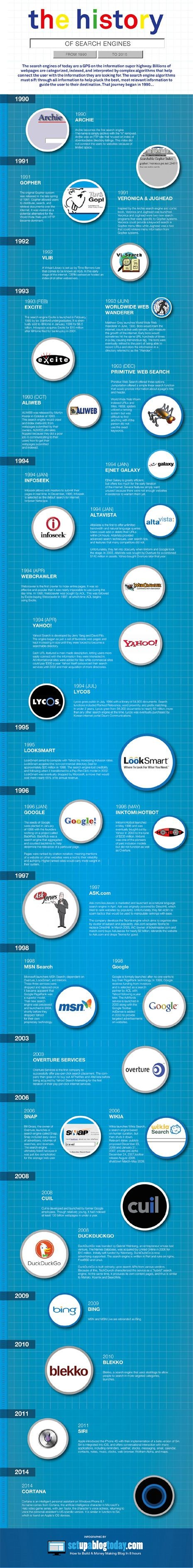 ¿CUÁLES HAS USADO? The History of Search...