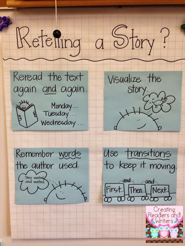 Anchor Chart Gallery (Blog Post from Creating Read...