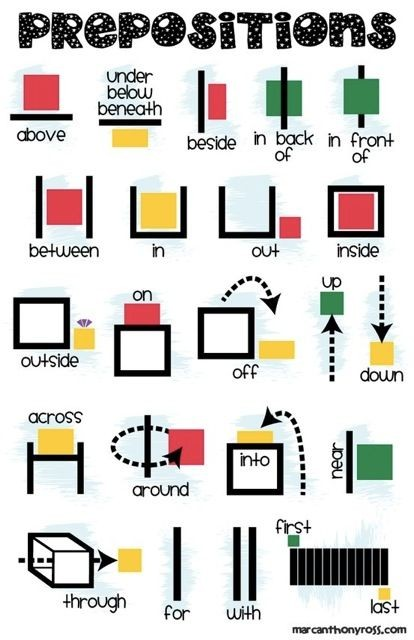 math prepositions:  position, direction, and dista...