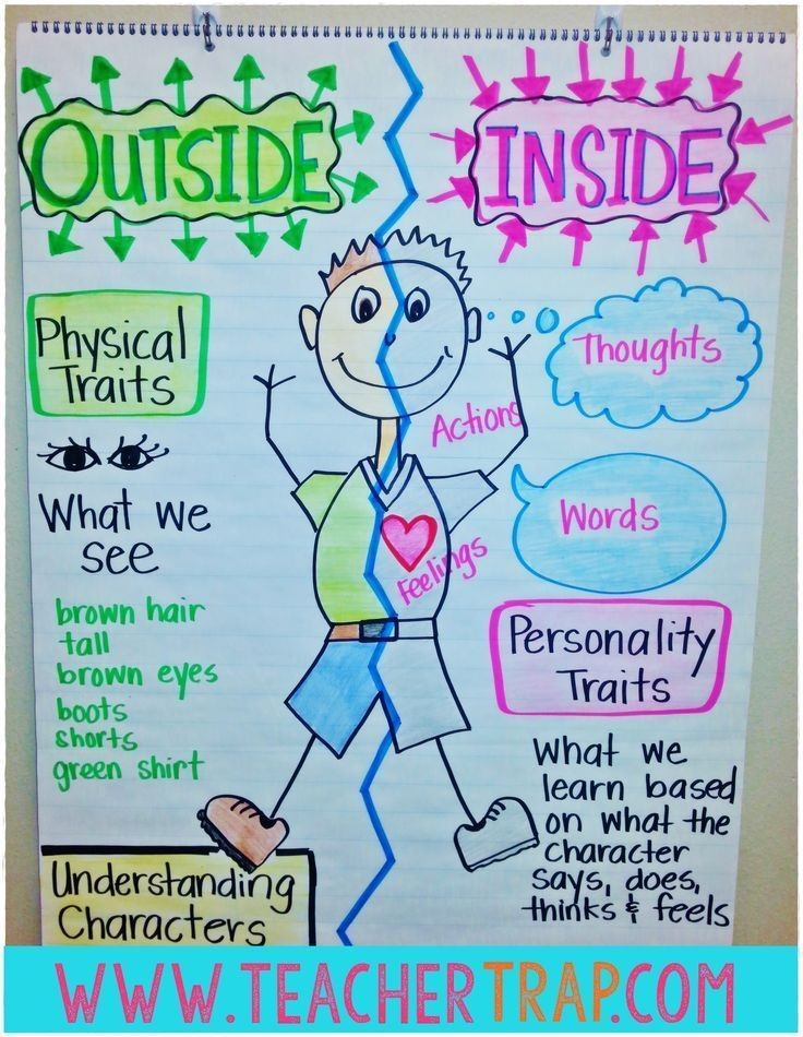 Character Traits Anchor Chart Help Students Make Sense Of Physical And Personality When Yzing A