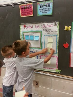 Interactive central topic and details anchor chart...