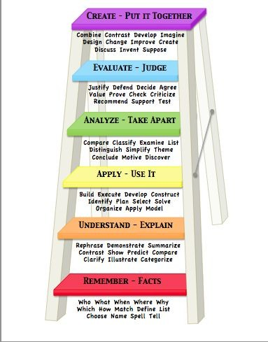 Bloom's Taxonomy / new teacher evaluations require...
