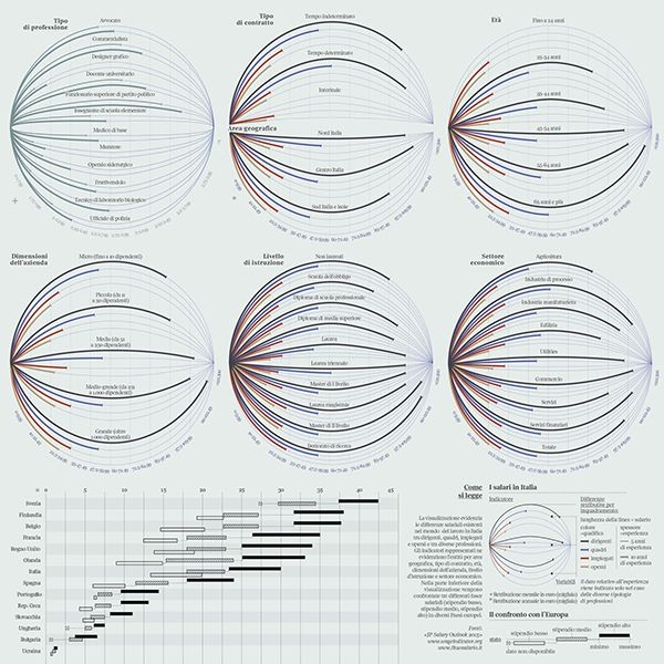 The planets of salaries – by Federica Fragap...