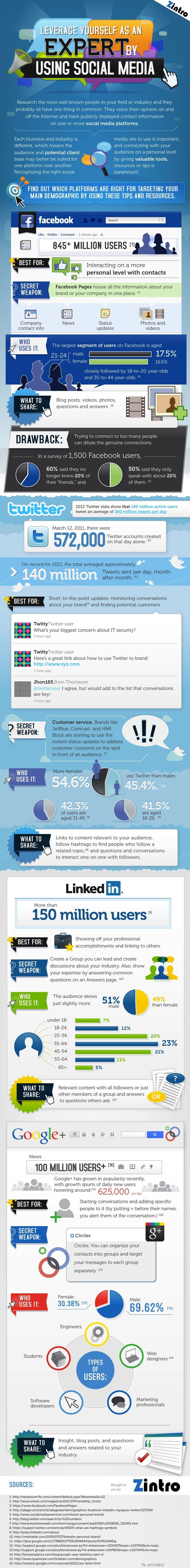 Which social network should you use for what purpo...