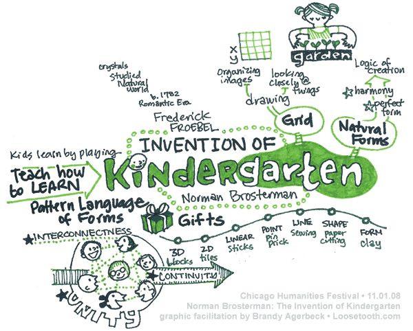 Friedrich Froebel and Kindergarten. Brandy Agerbec...