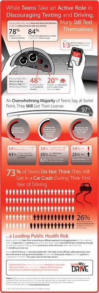 Teen driving survey: distracted driving, peer pres...
