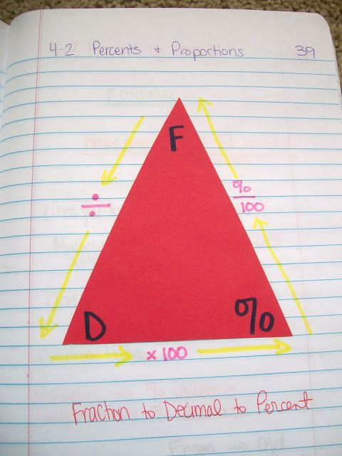Turn fractions to decimals to percents foldable. a...