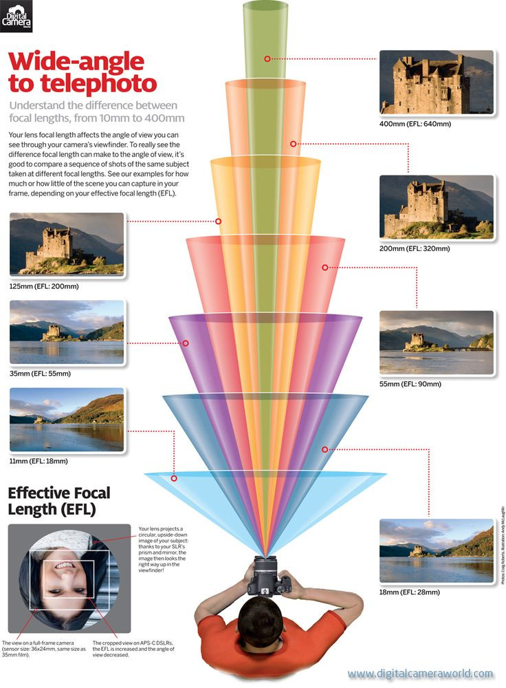 What your camera captures at every lens' focal len...