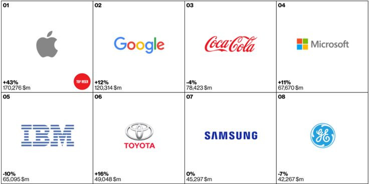 Apple tops Interbrand's list of the world's most v...